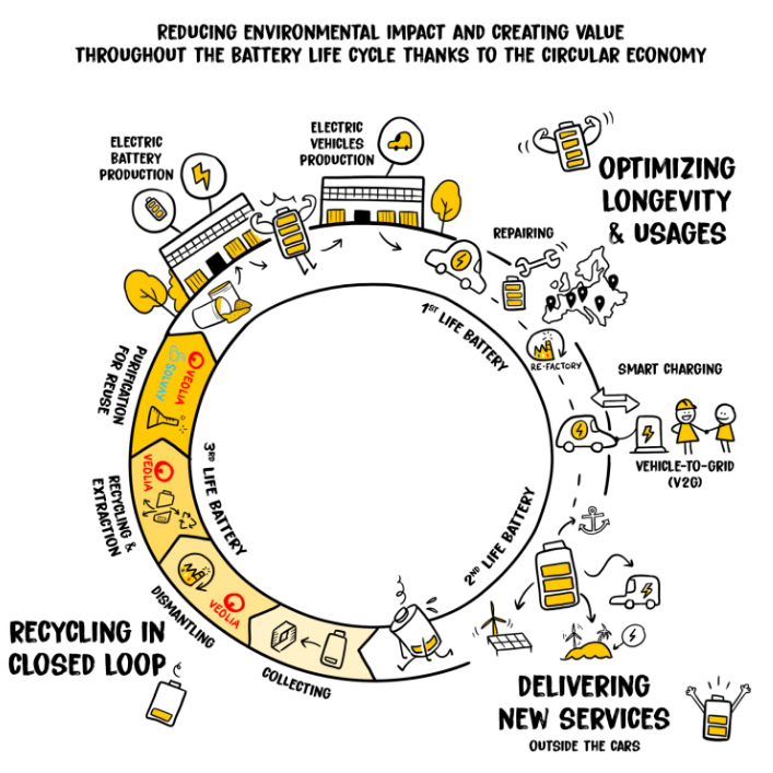 circular economy for electric car batteries
